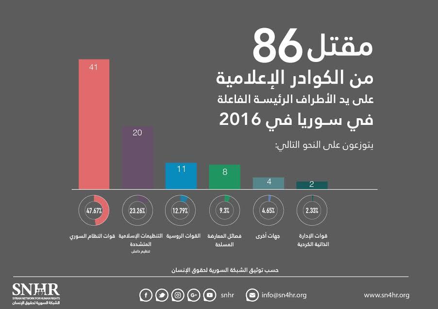 صورة تقرير حقوقي: 86 إعلامي قتلوا خلال 2016
