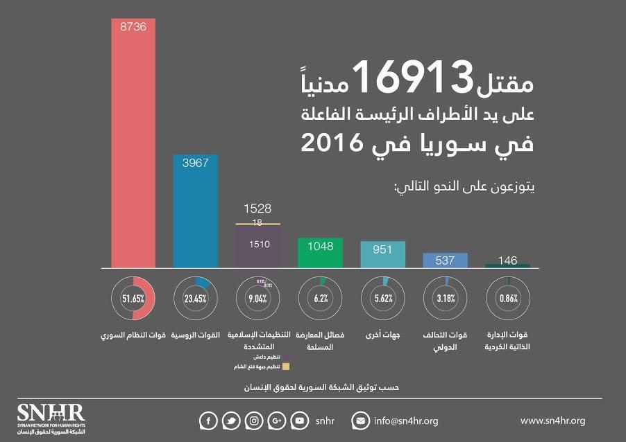 صورة 17 ألف سوري قتلوا 2016 بينهم 3900 طفل