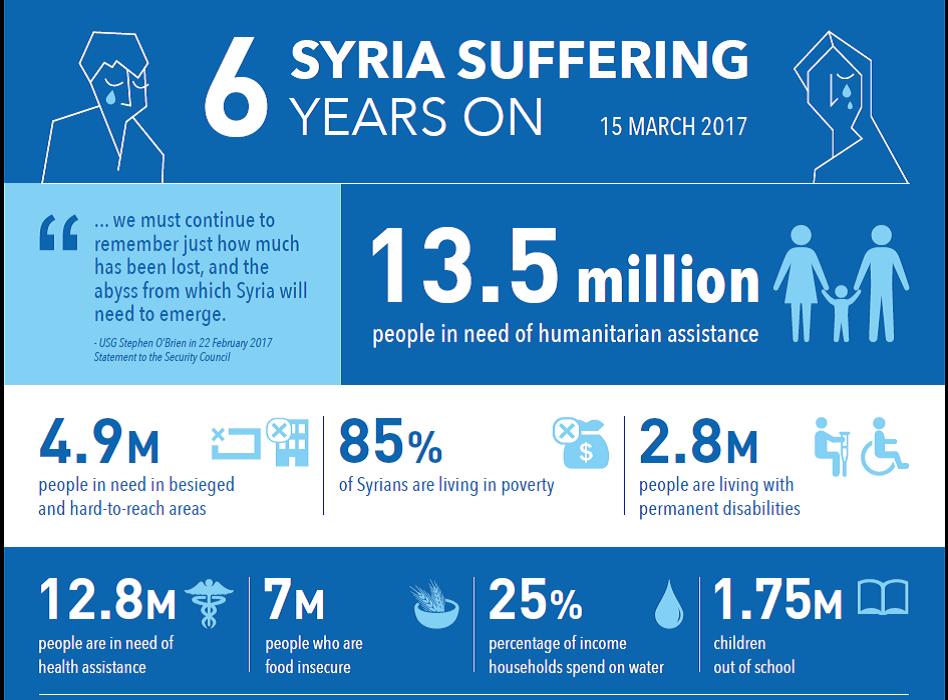 صورة بالأرقام ..ما ستقدمه الأمم المتحدة للسوريين 2017