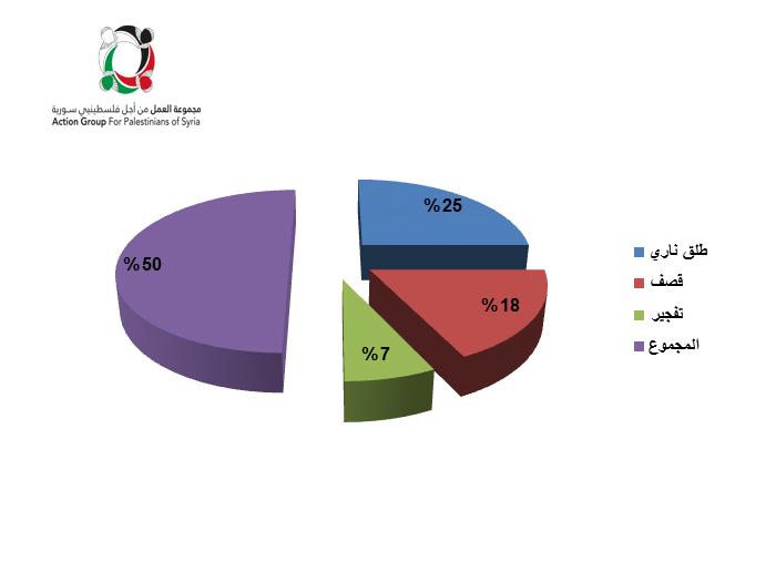 صورة مقتل 14 فلسطيني خلال شهر بسوريا