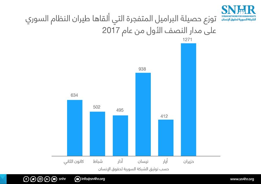 صورة الأسد أسقط 4 آلاف برميل متفجر منذ 2017