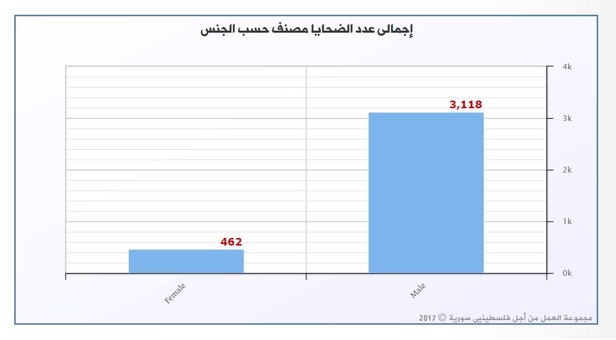 صورة الحرب السورية أنهت حياة 462 لاجئة فلسطينية