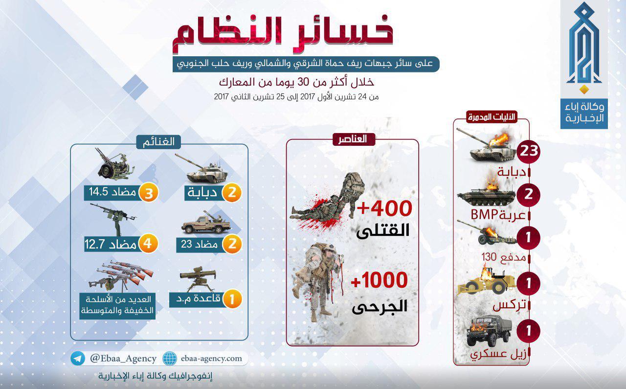 صورة تحرير الشام: قتلنا 400 عنصرا للنظام بشهر