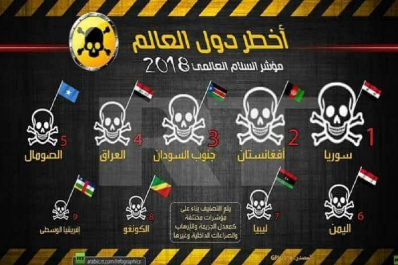 صورة السلام العالمي..سوريا الأسد الأخطر عالمياً
