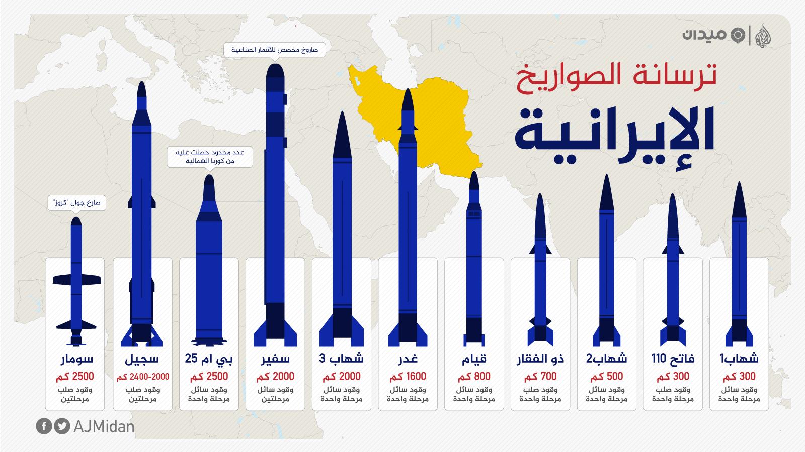 صورة لماذا يخشى العالم صواريخ إيران؟